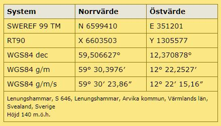 Karta Arvika Kommun.Lenungshammar Arvika Varmlandsk Industrihistoria