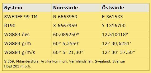Karta Arvika Kommun.Mitandersfors Arvika Varmlandsk Industrihistoria