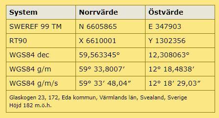 Karta Arvika Kommun.Gladaker Arvika Varmlandsk Industrihistoria