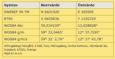Karta Arvika Kommun.Hillringsberg Arvika Varmlandsk Industrihistoria